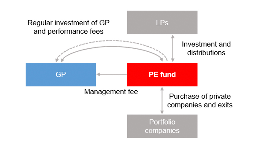Regular investment of GP and performance fees