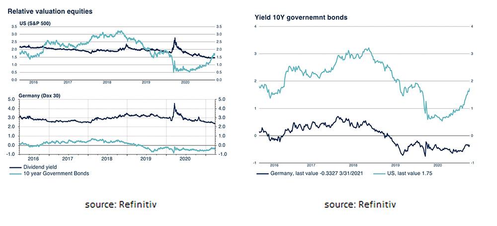 Relative valuation equities