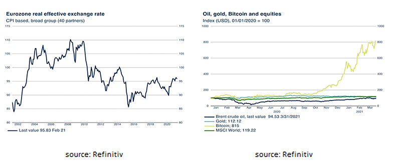 Eurozone real effective exchange rate