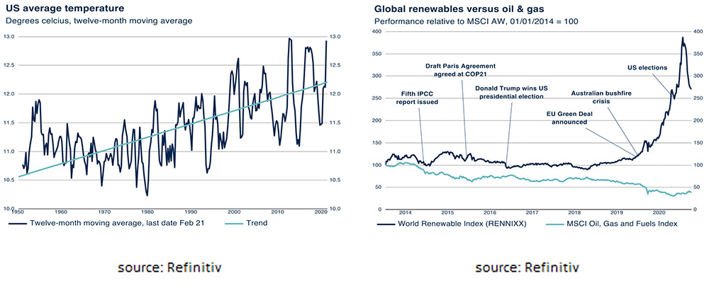 Global renewables versus oil&gas