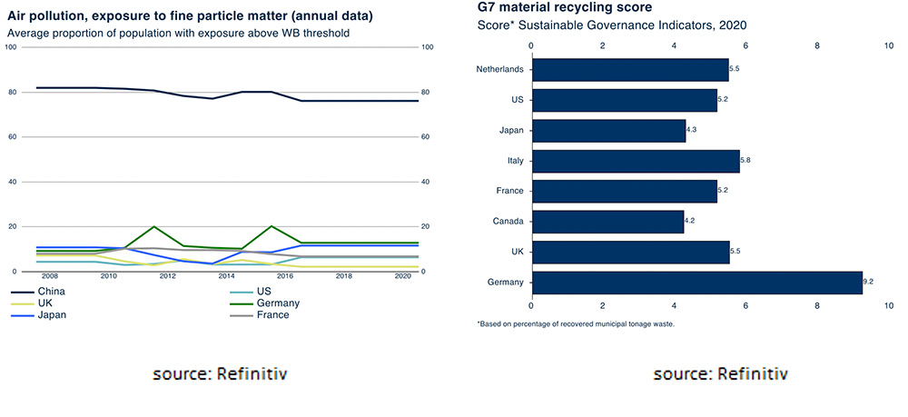G7 material recycling score