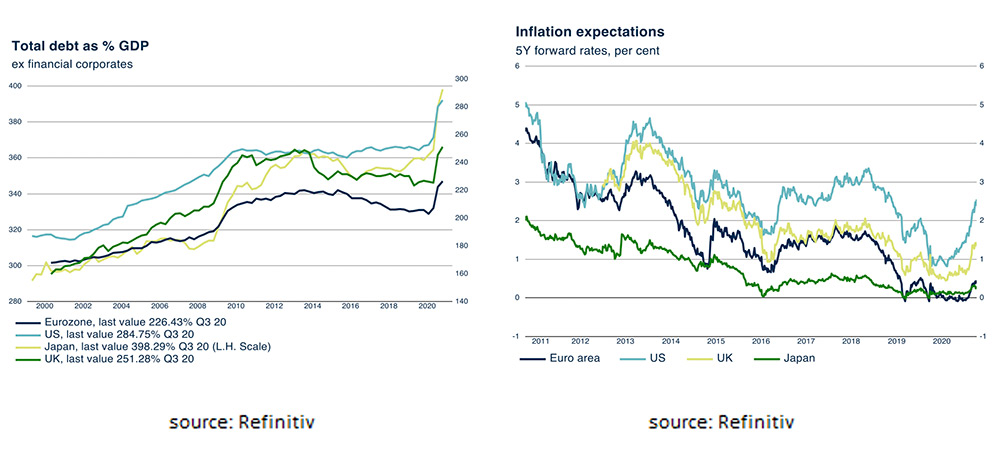 Inflations expectations