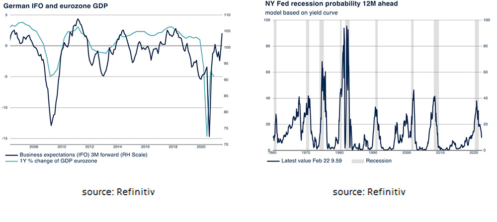 German IFO and eurozone GDP