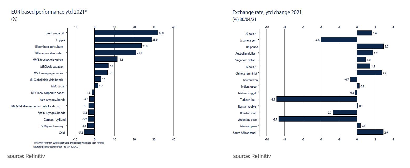 EUR based performance ytd 2021