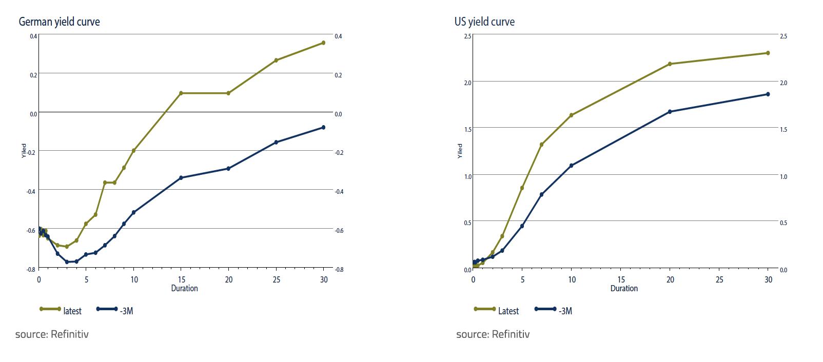 German yield curve