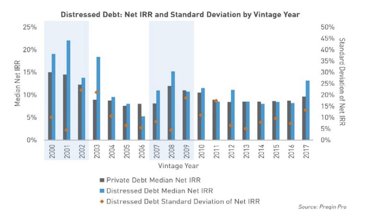 Distressed debt trading