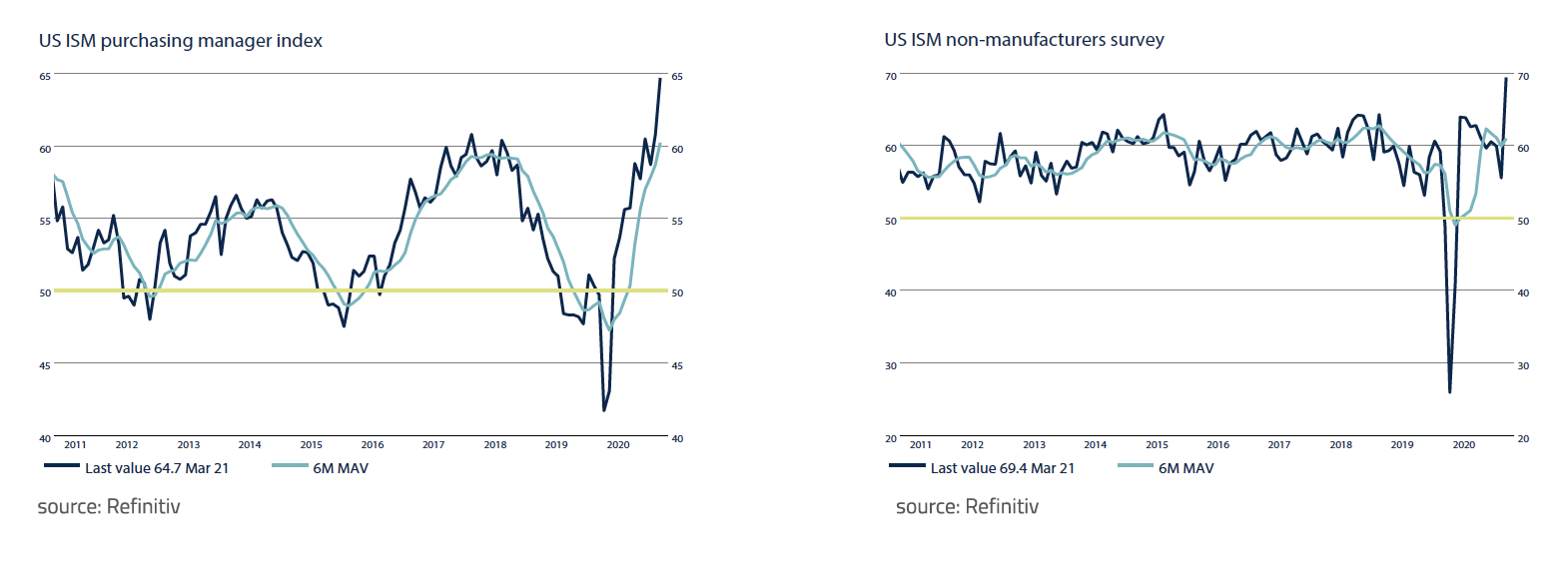 US ISM purchasing manager index
