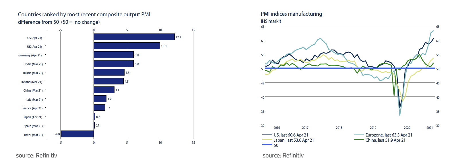 Countries ranked by most recent composite output PMI
