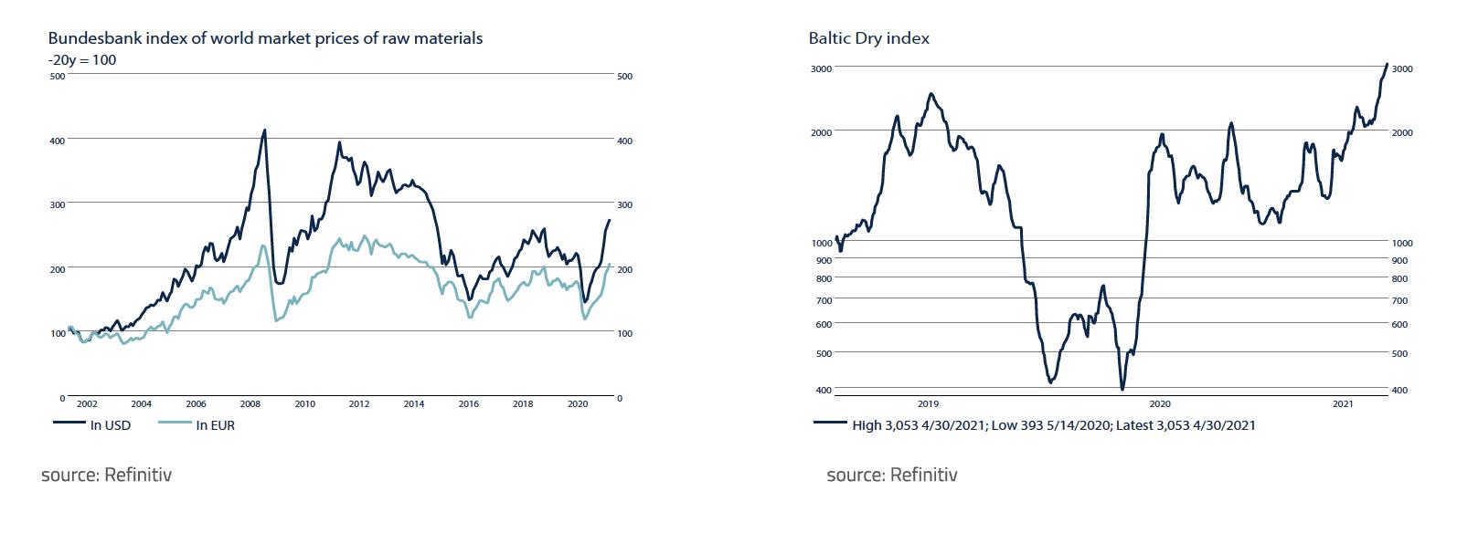Bundesbank index of world market prices of raw materials