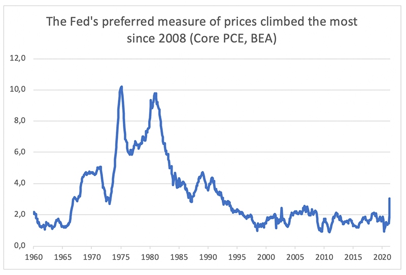 The-Fed's-preferred-measure-of-prices-climbed-the-most-since-2008-(Core-PCE,-BEA)