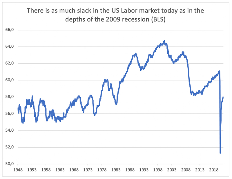 There-is-as-much-slack-in-the-US-Labor-market-today-as-in-the-depths-of-the-2009-recession-(BLS)