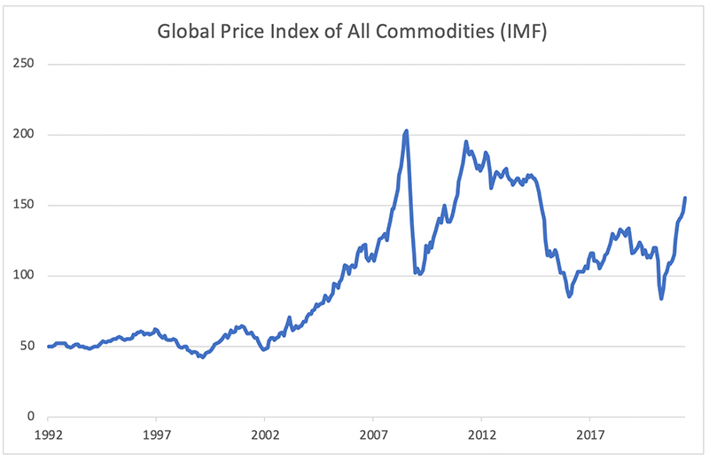 Global-Price-Index-of-All-Commodities-(IMF)