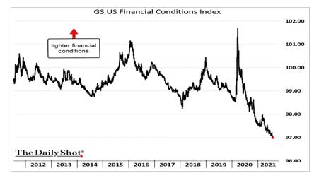 11-Goldman Sachs Financial Conditions Index