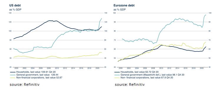 2-government debt ratios