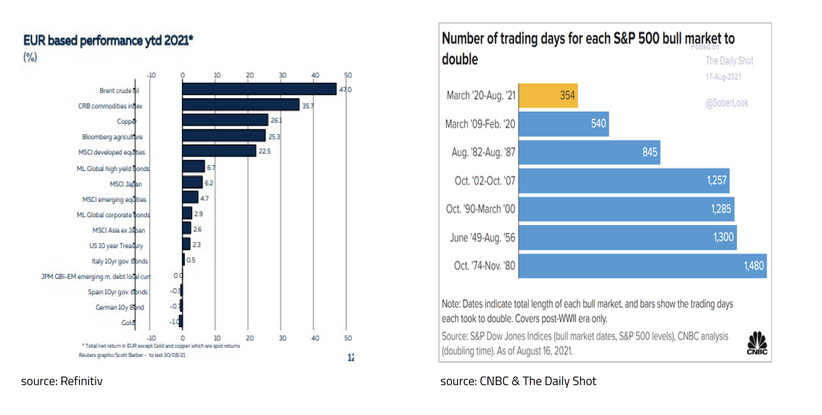 10-CNBC & The Daily Shot sept 2021