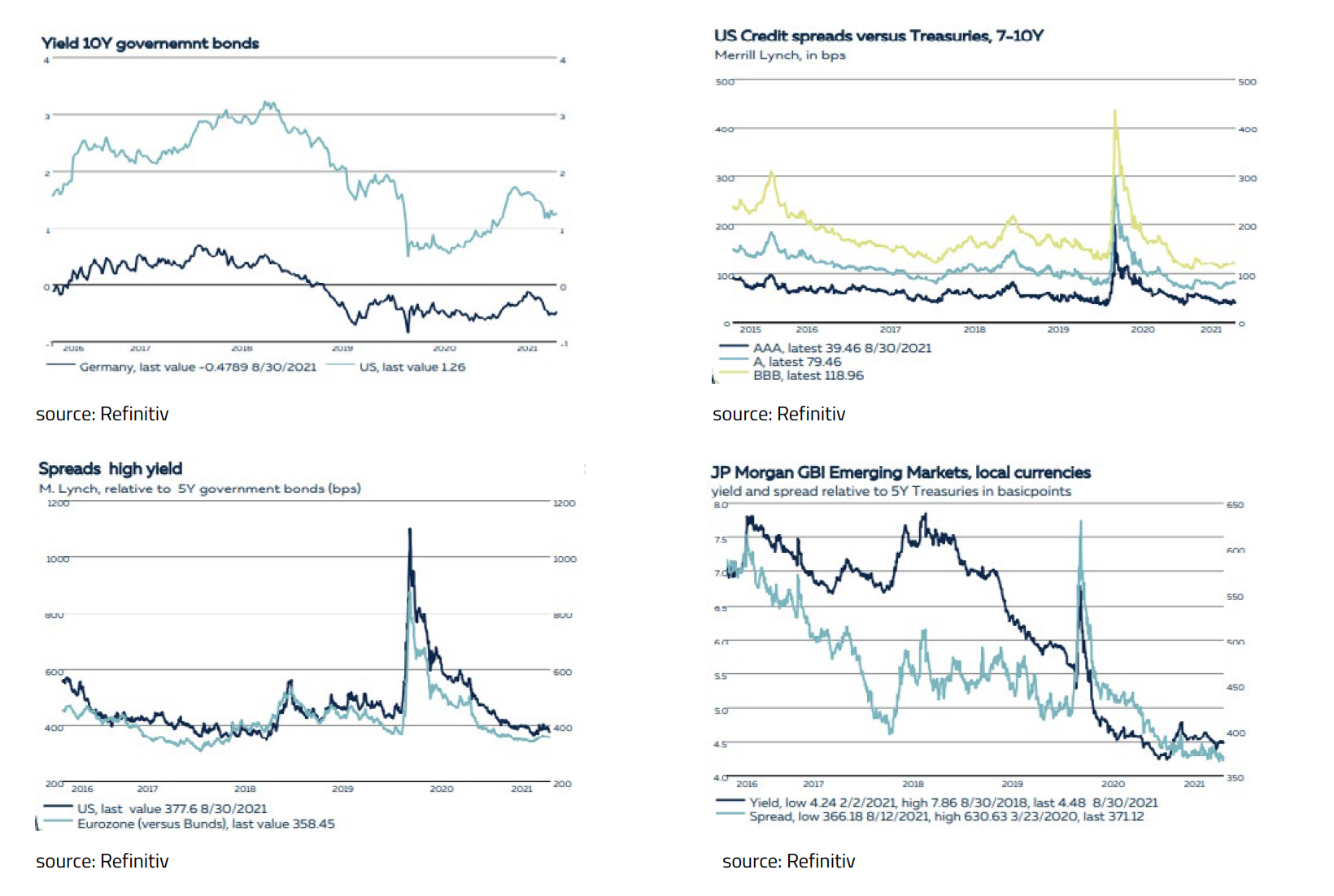 14-High Yield corporate bonds and Emerging Market debt remain-Sept 2021