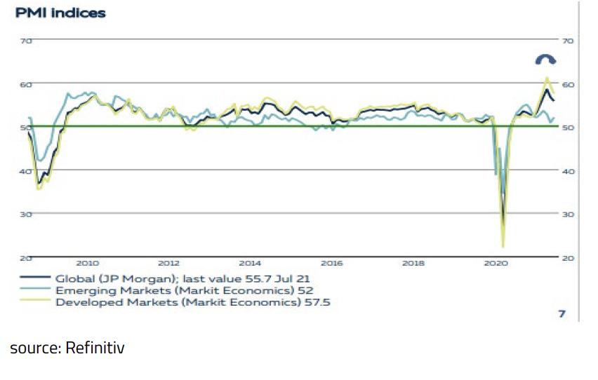3-JP Morgan Global Manufacturing PMI