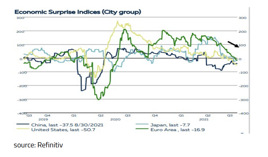 4-Citigroup's Economic Surprise Index indicates